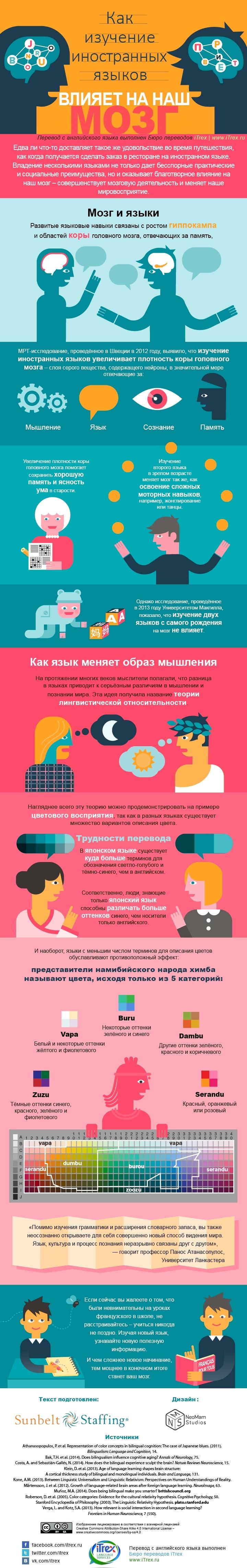 инфографика: как изучение иностранных языков влияет на наш мозг