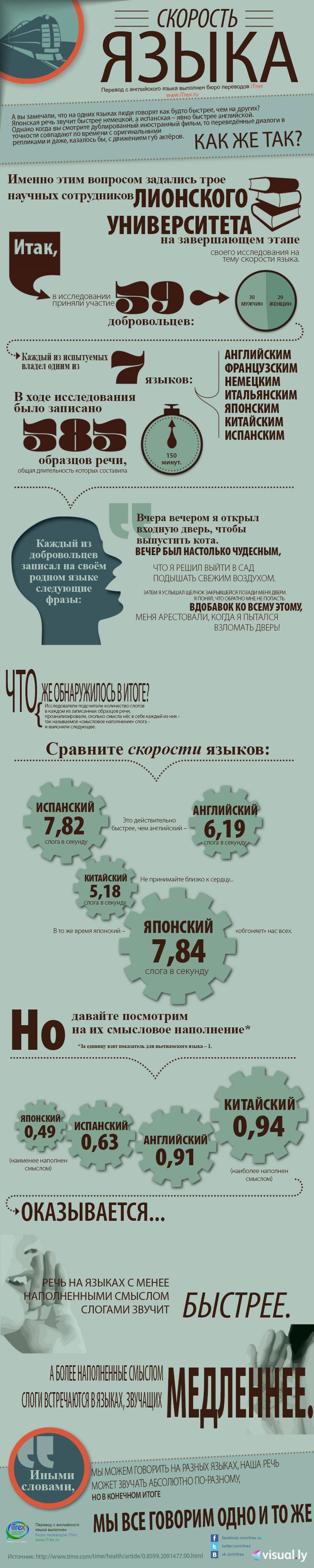 инфографика: скорость языка