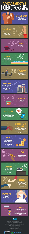 пунктуальность в разных странах мира инфографика с английского языка
