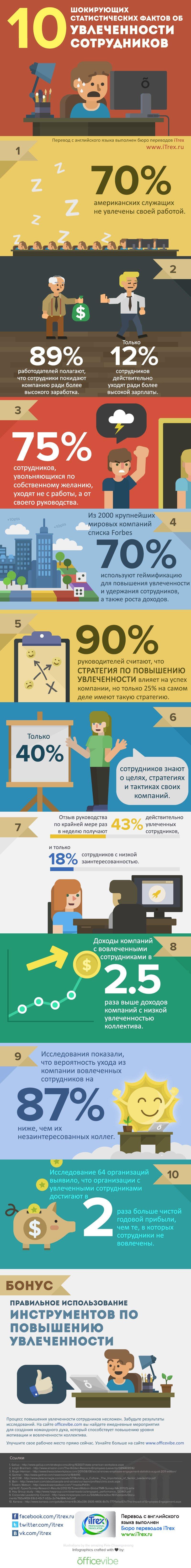 10 шокирующих статистических фактов об увлеченности сотрудников