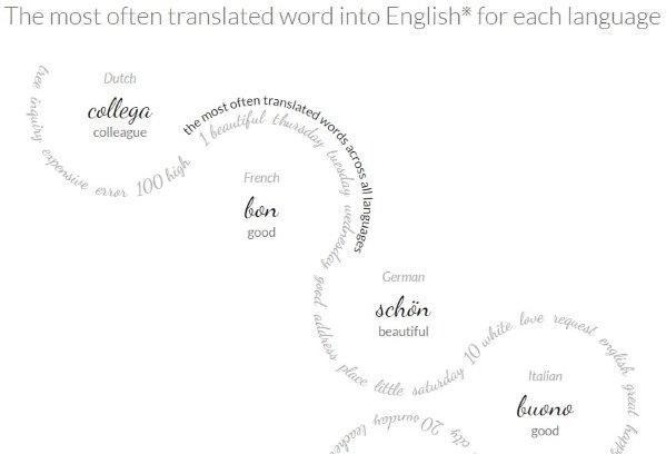 сайт, который в режиме реального времени показывает популярные слова, которые переводят на английский язык