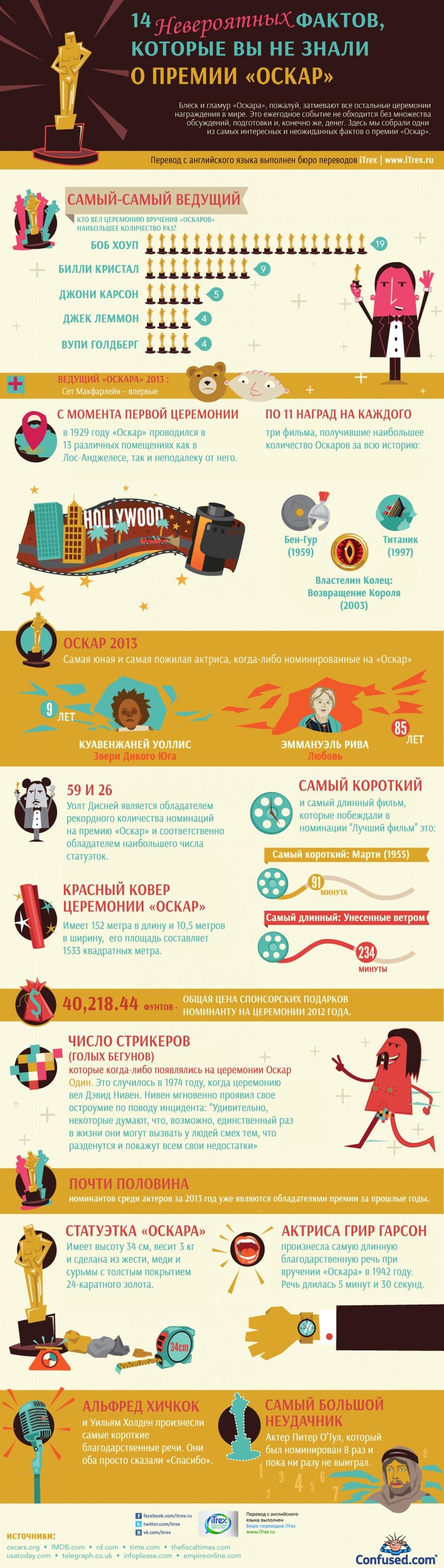 14 невероятных фактов, которые вы не знали о премии «Оскар»