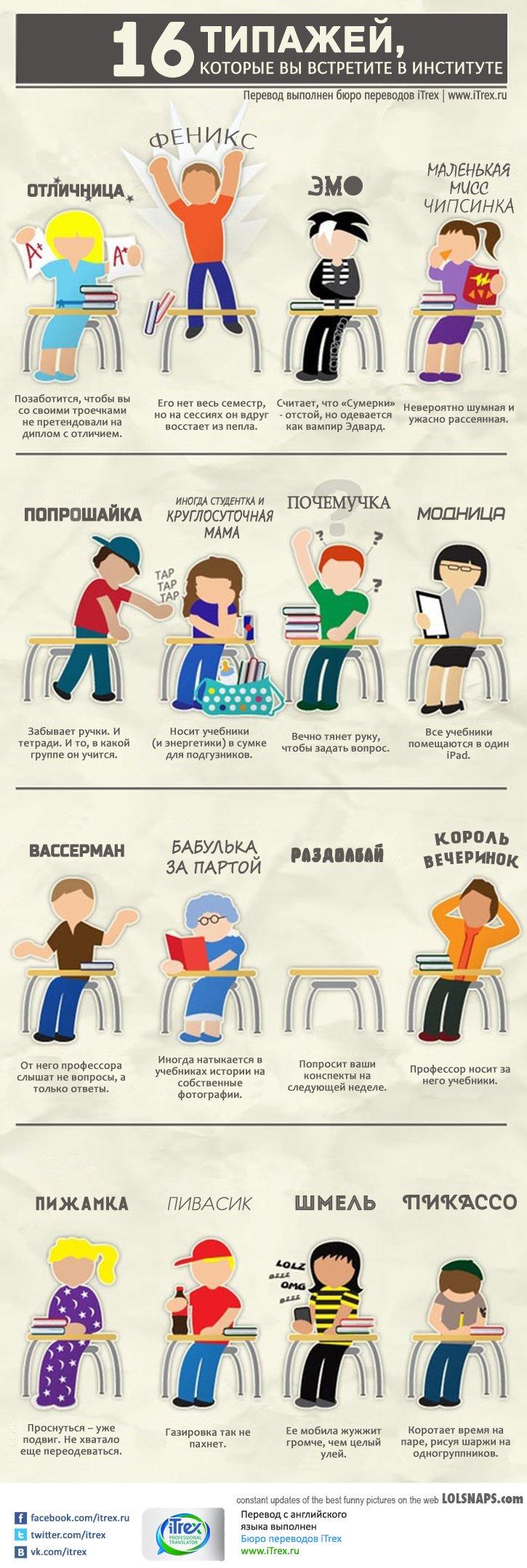 16 tipov studentov