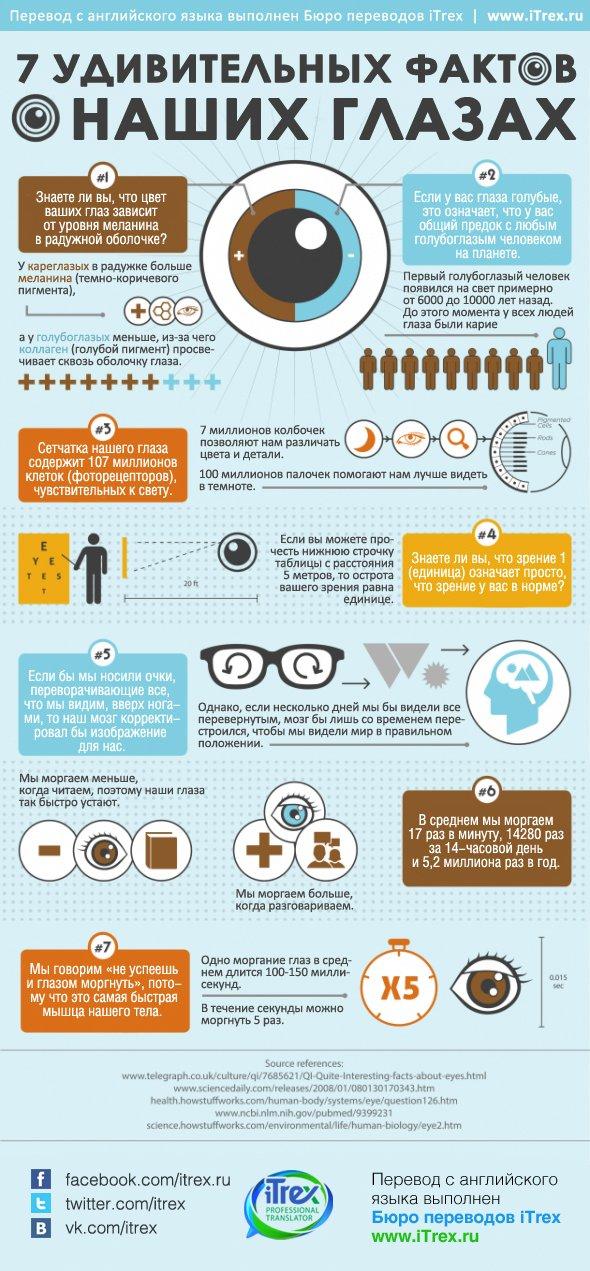 7 удивительных фактов о наших глазах