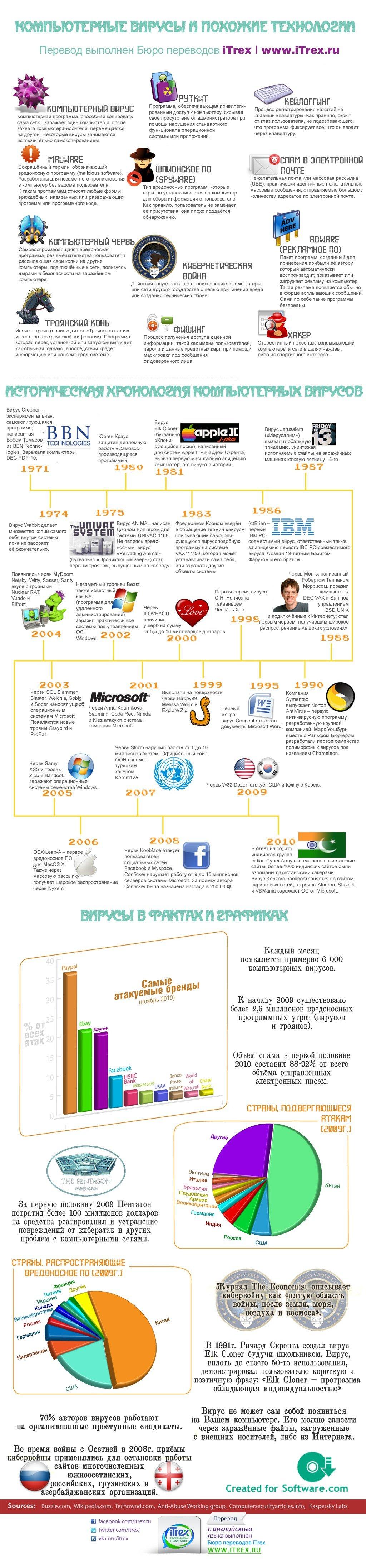 Компьютерные вирусы и похожие технологии