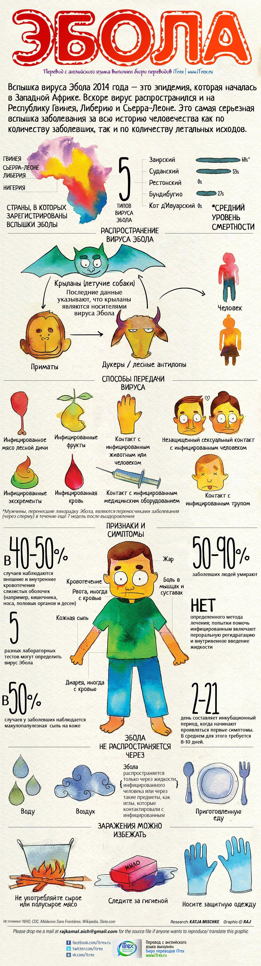 Перевод сделан в Бюро переводов iTrex, Москва: Эбола