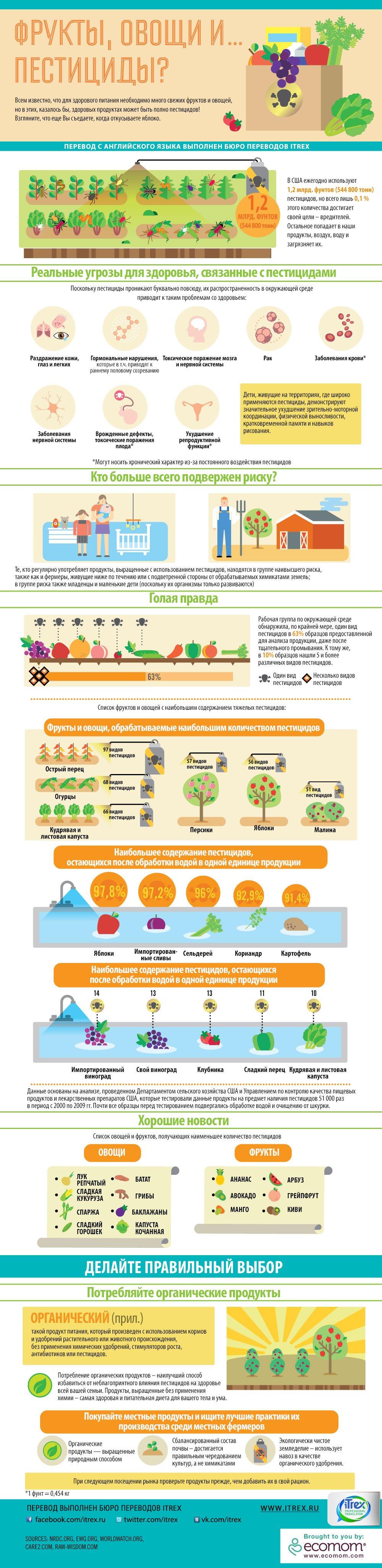 frukty ovoschi pestitsidy