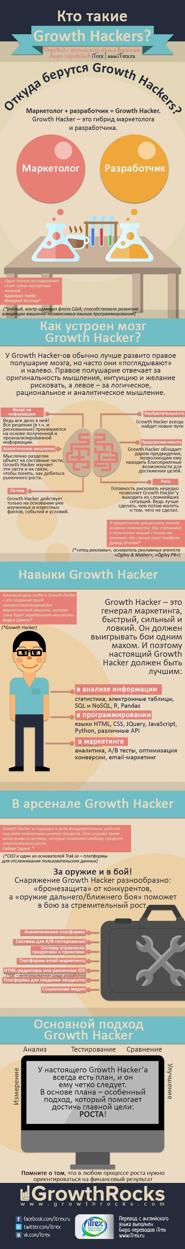Перевод сделан в Бюро переводов iTrex, Москва: Growth Hackers