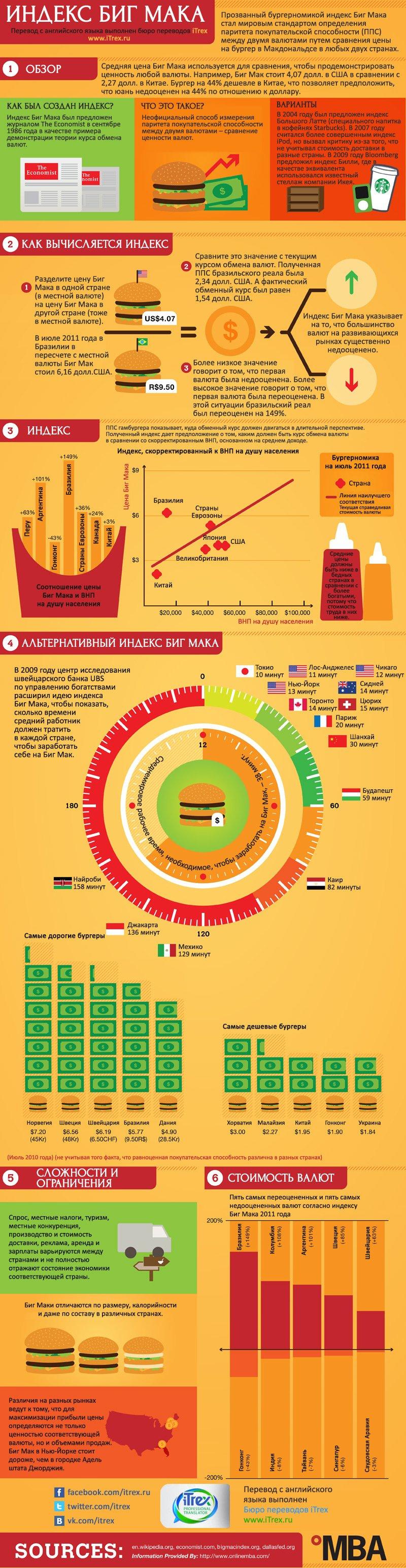 Индекс Биг Мака