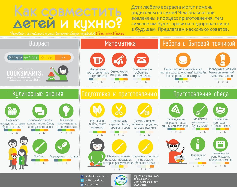 Как совместить детей и кухню?
