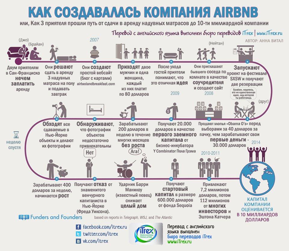 Как создавалась компания AIRBNB