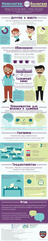 monolingvy vs bilingvy