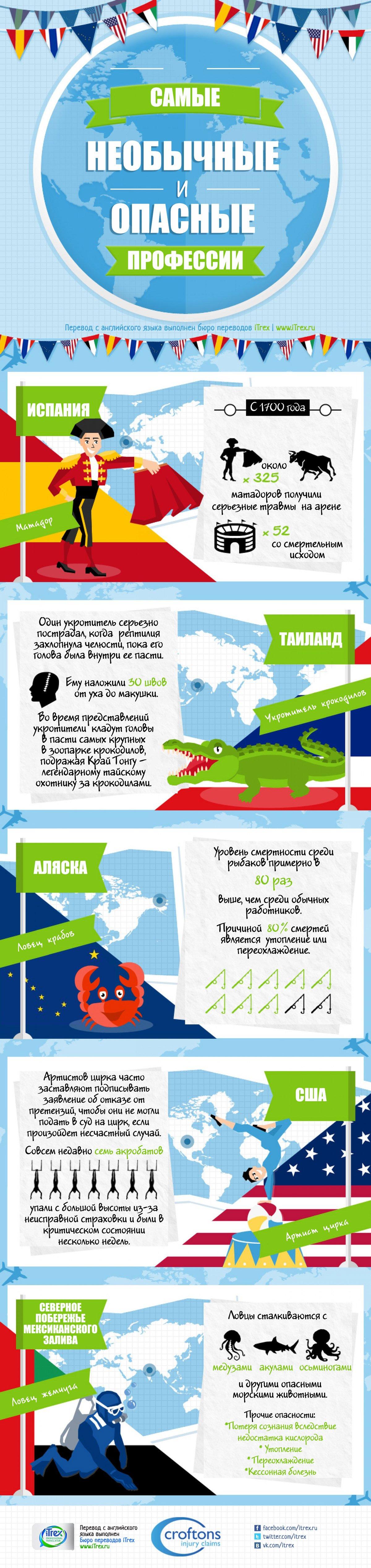 Перевод сделан в Бюро переводов iTrex, Москва: Самые необычные и опасные профессии