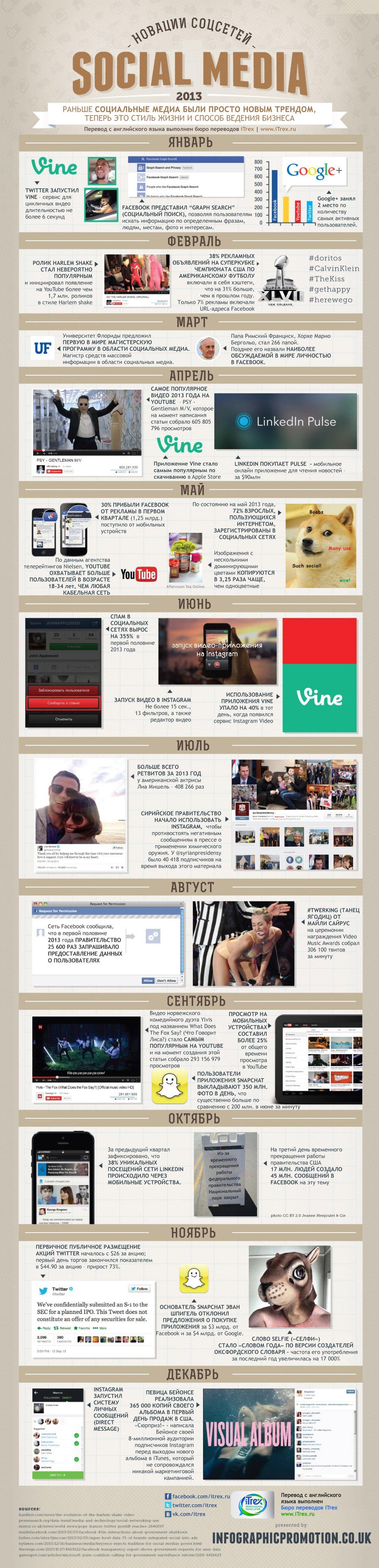 Новации соцсетей