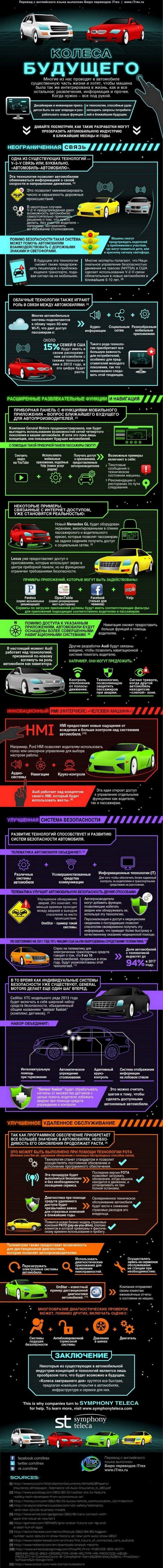 perevod buduschie tehnologii avto