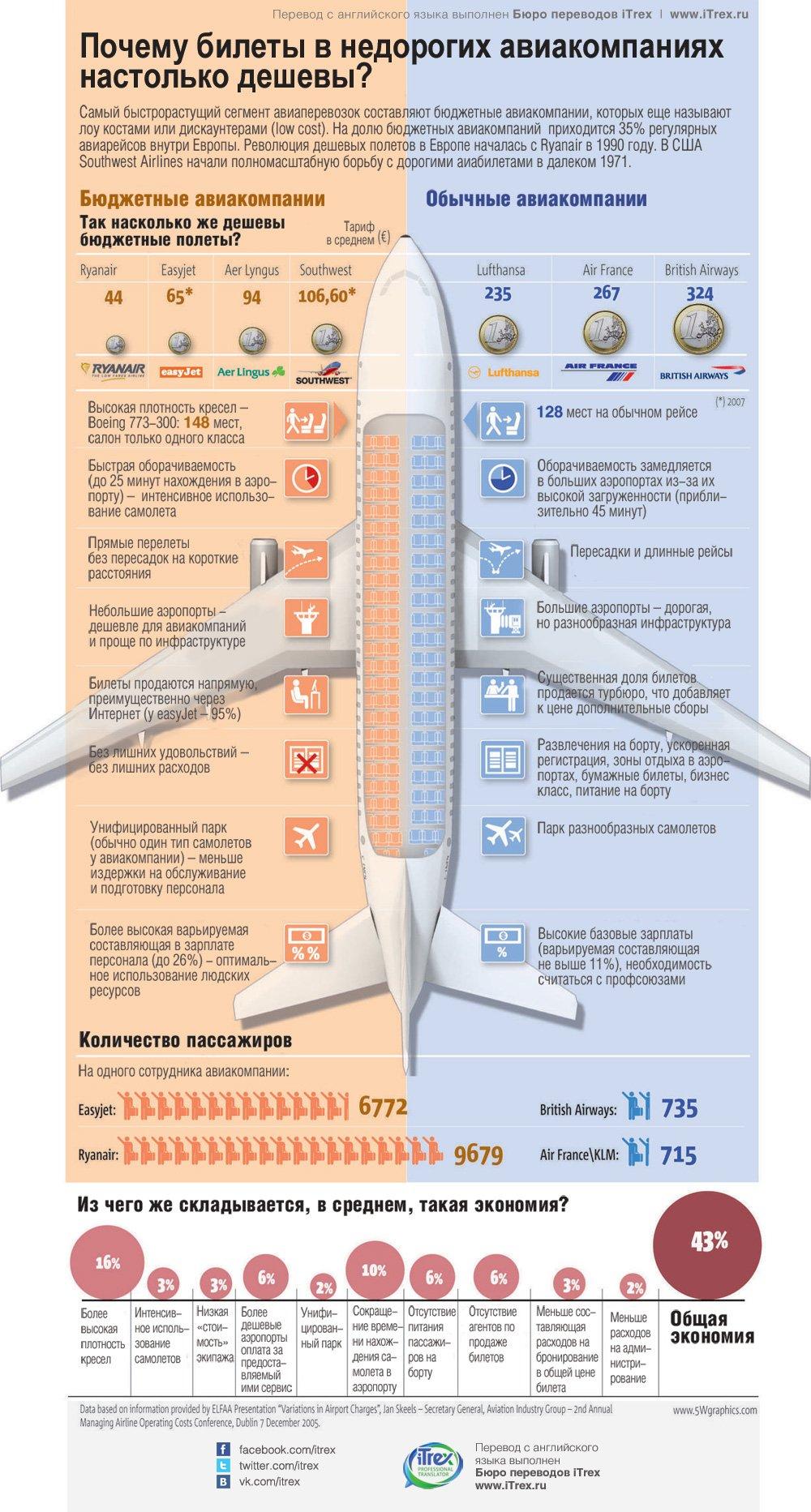 perevod deshevye aviabilety