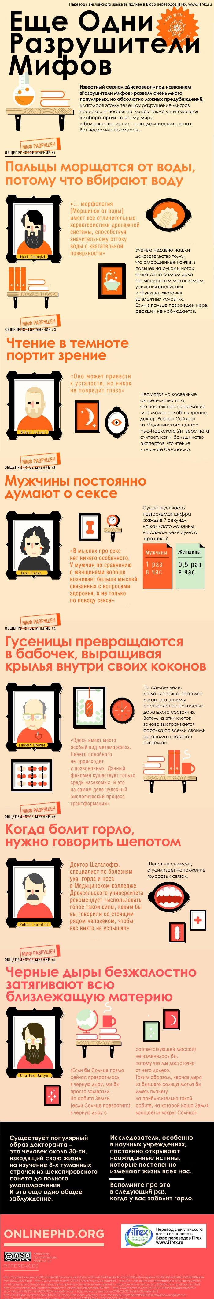 Перевод инфографики: разрушители мифов