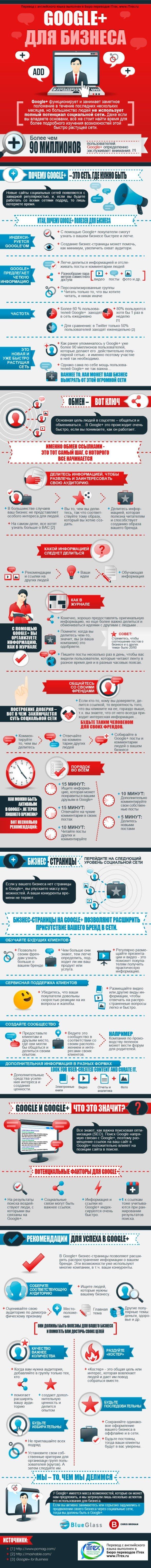 Бюро переводов iTrex. Перевод инфографики: Google + для бизнеса