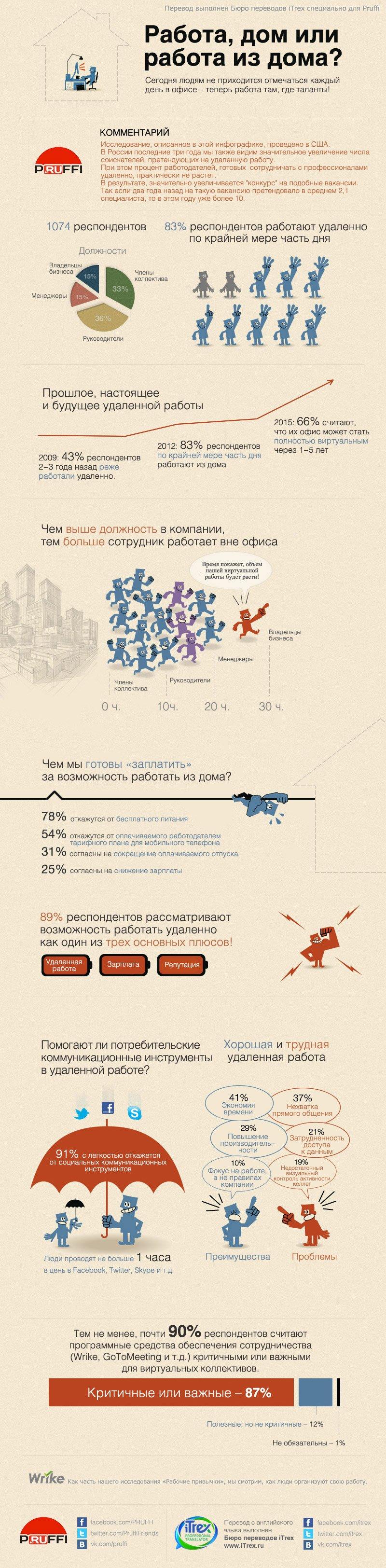 perevod infografiki udalennaay rabota ili office 2 1