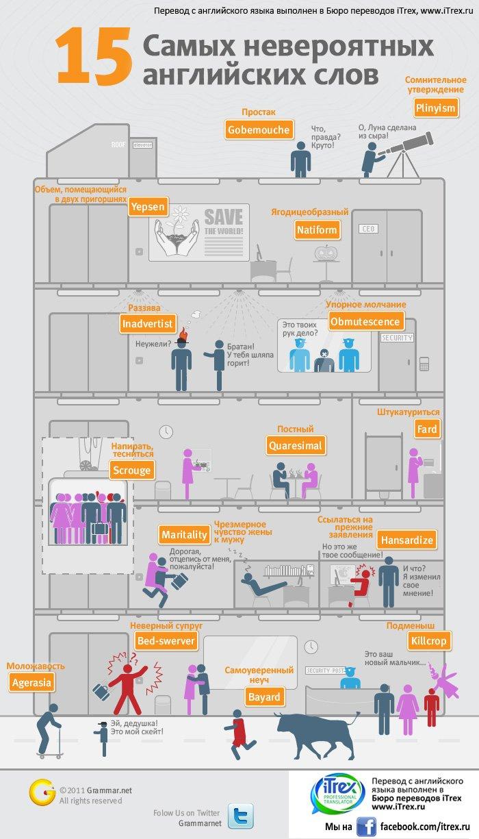 Бюро переводов iTrex. Перевод инфографики: 15 самых невероятных английских слов