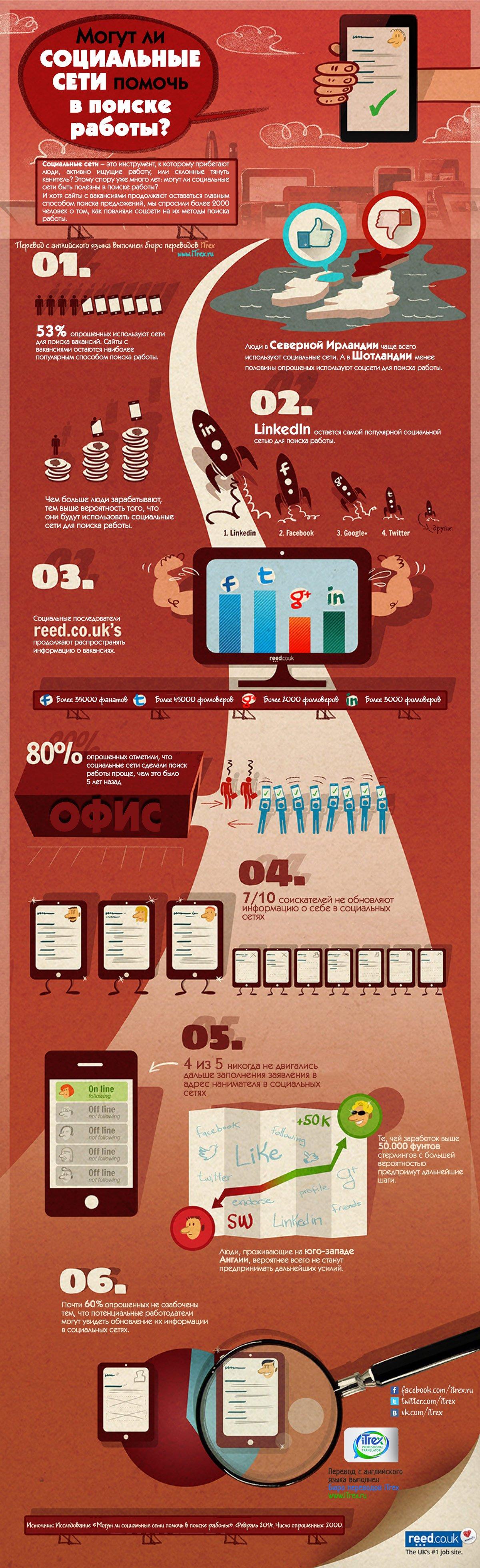 Могут ли социальные сети помочь в поиске работы?