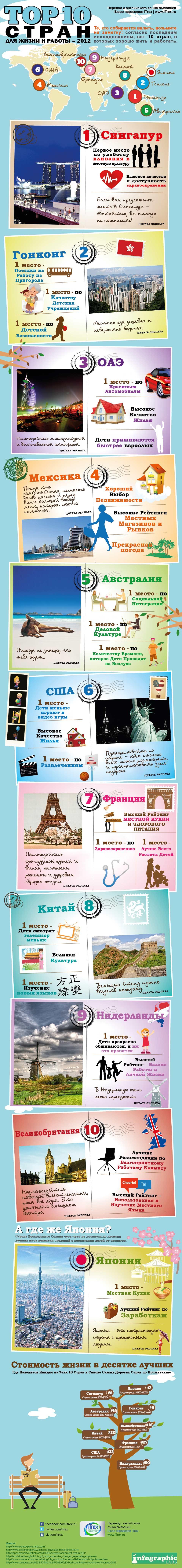 ТОП-10 стран для жизни и работы