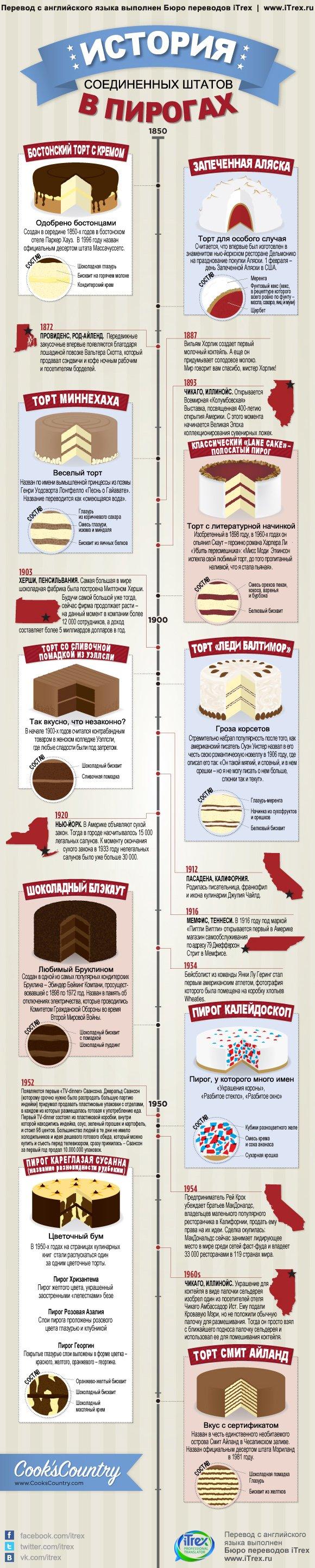 usa cakes history