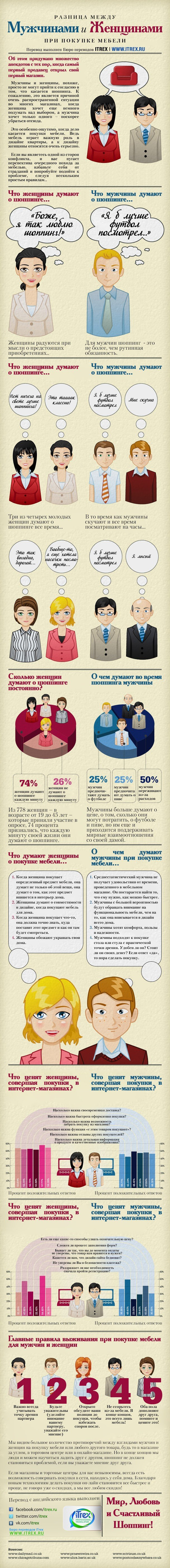 Разница между мужчинами и женщинами при покупке мебели