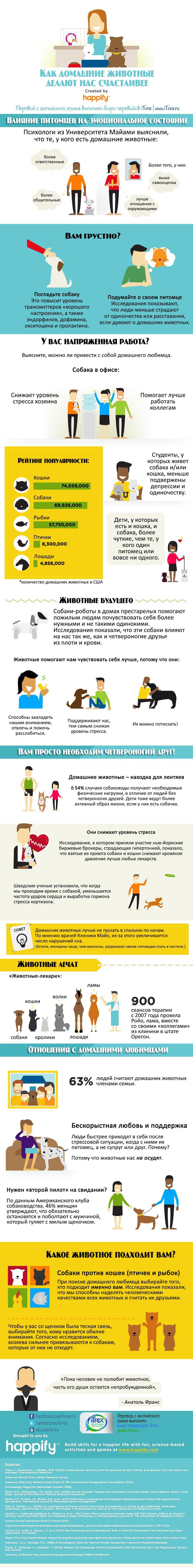 Перевод сделан в Бюро переводов iTrex, Москва: Как домашние животные делают нас счастливее