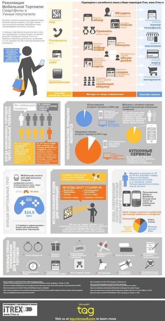 Инфографика: революция мобильной торговли