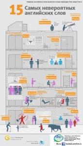 Read more about the article Инфографика: 15 самых невероятных английских слов