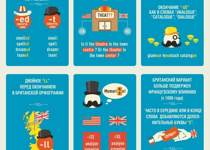 Орфография: UK против US