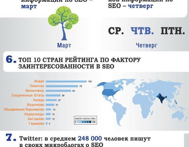 Насколько велик интерес к SEO-индустрии в сети интернет?