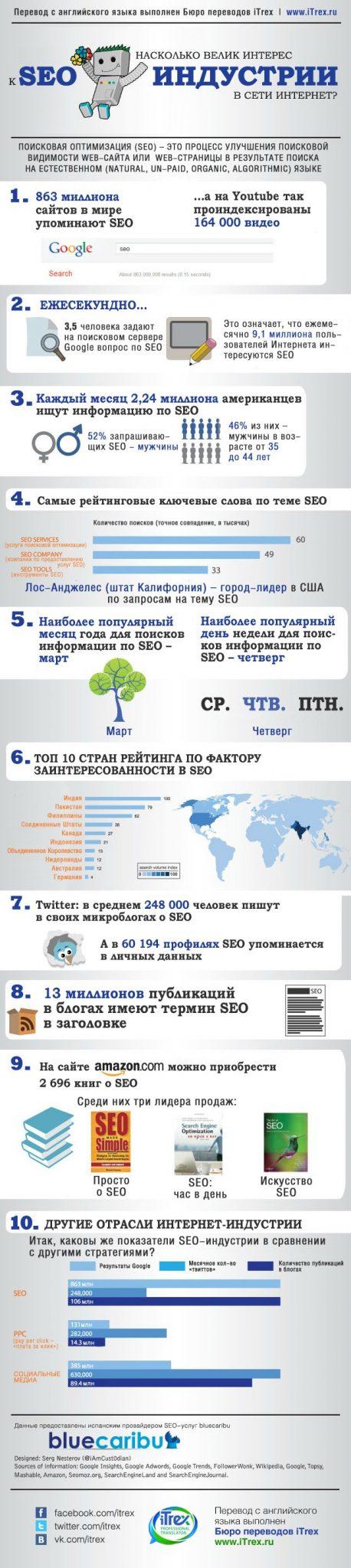 You are currently viewing Насколько велик интерес к SEO-индустрии в сети интернет?