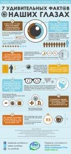 Read more about the article 7 удивительных фактов о наших глазах