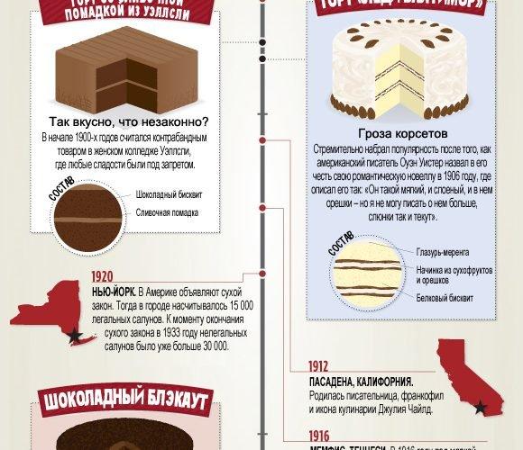 История США в пирогах