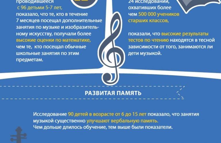 Уроки музыки делают вас умнее