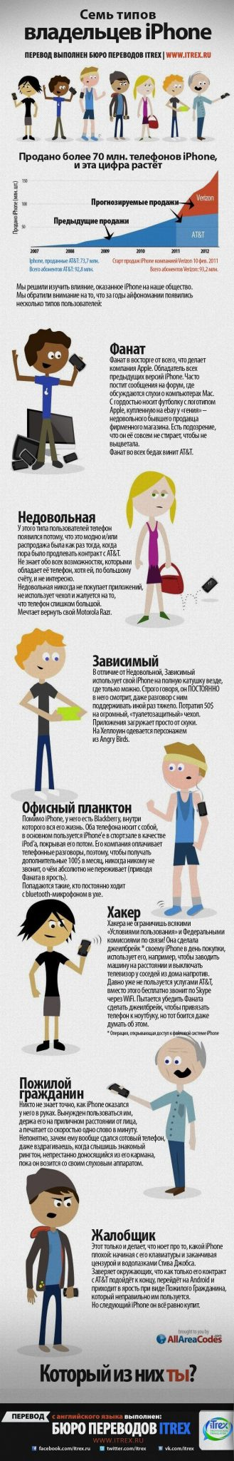 You are currently viewing Семь типов владельцев iPhone