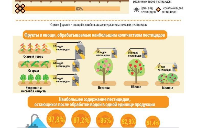 Фрукты, овощи и ... пестициды?