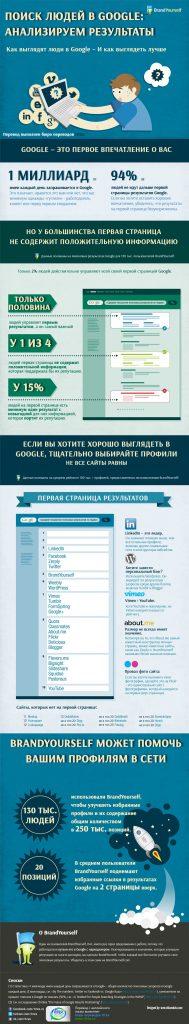 Поиск людей в Google: анализируем результаты