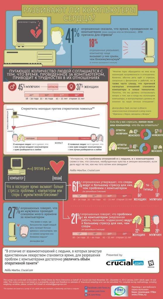 Разбивают ли компьютеры сердца?