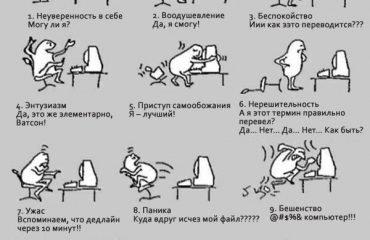 10 этапов переводчика