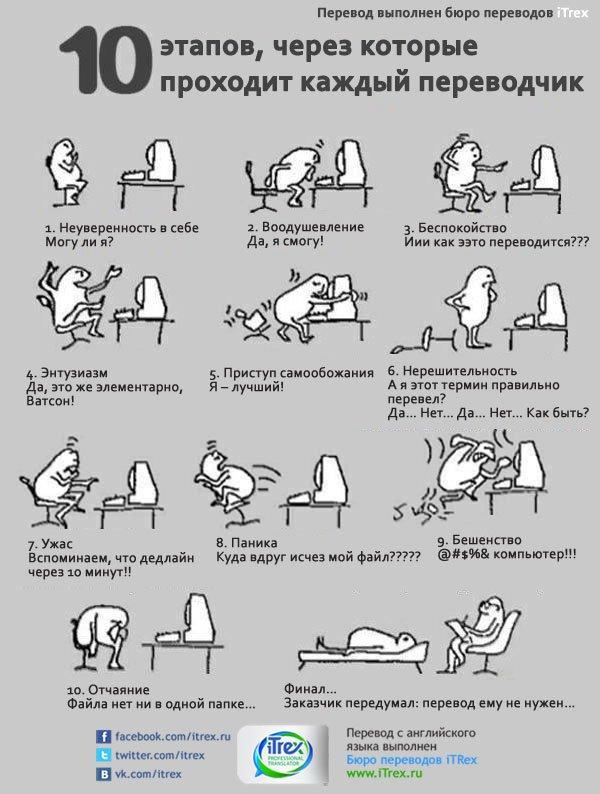 You are currently viewing 10 этапов переводчика