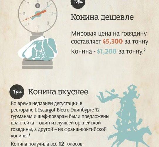 Говядина vs. конина