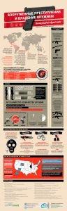 Read more about the article Вооруженные преступления и владение оружием