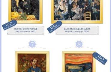 10 самых дорогих картин, когда-либо проданных с аукциона