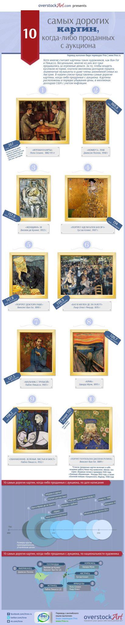 You are currently viewing 10 самых дорогих картин, когда-либо проданных с аукциона