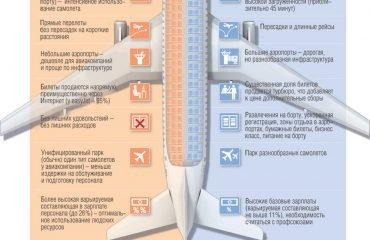 Секрет дешевых авиабилетов