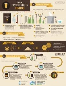 Read more about the article Как приготовить пиво