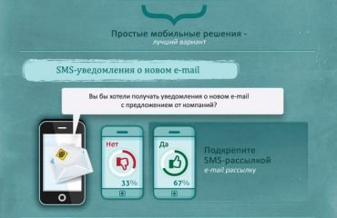 Как клиенты относятся к SMS-маркетингу?